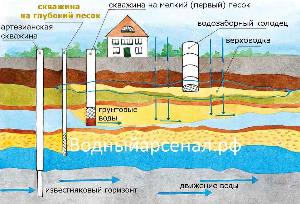 Прекрасной альтернативой артезианской скважины является бурение скважины на глубокий песок.