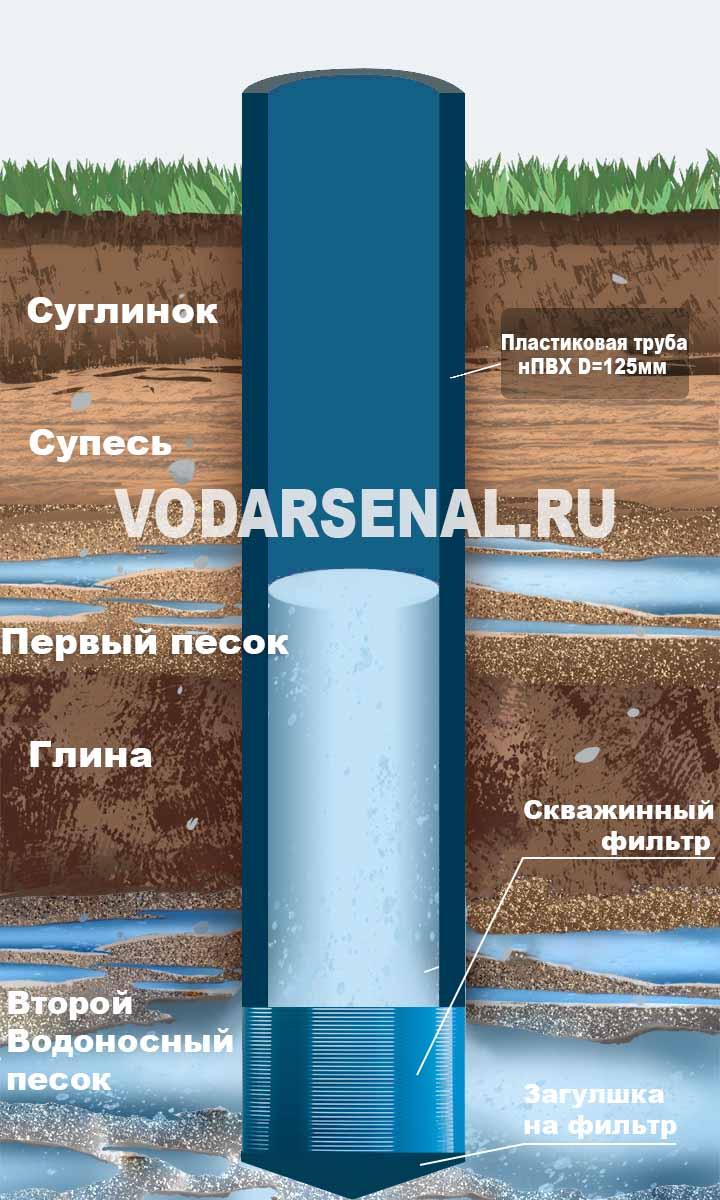 Что такое скважина на песок?